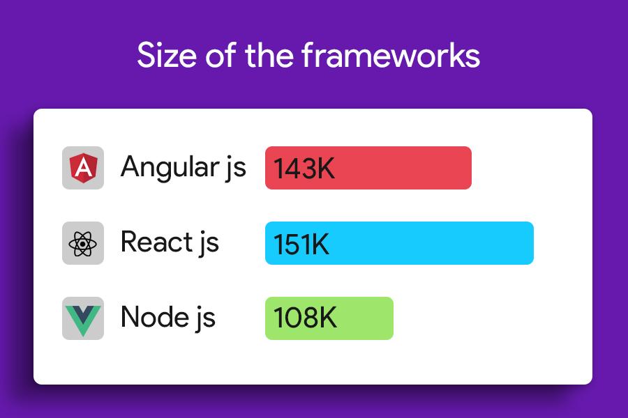 Size of Frameworks